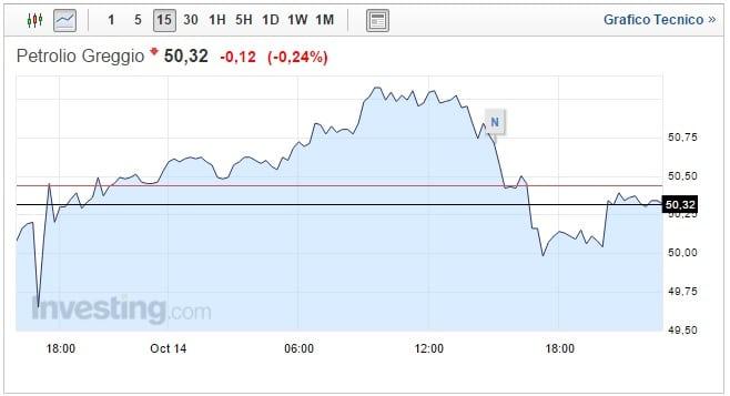 Prezzo Petrolio oggi 16 Ottobre stabilità a rischio