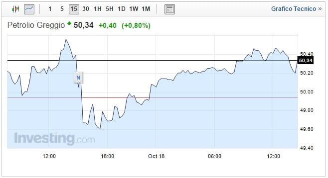 Prezzo Petrolio oggi 18 Ottobre forte indecisione dei mercati