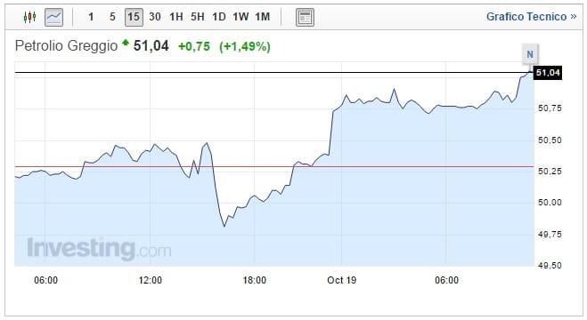 Prezzo Petrolio oggi 19 Ottobre rialzo dopo i dati sulle scorte