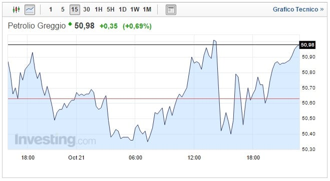 Prezzo Petrolio oggi 23 Ottobre dubbi sulla Russia