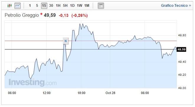 Prezzo Petrolio oggi 28 Ottobre greggio sotto i 50
