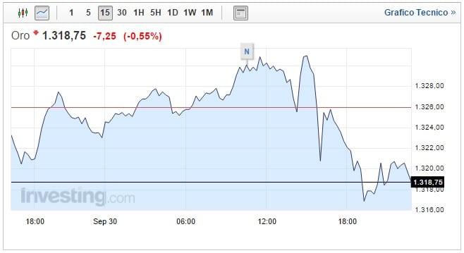 prezzo oro oggi 02 ottobre brusca inversione