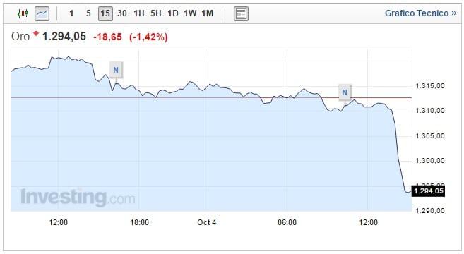 Prezzo oro oggi 04 Ottobre toccato il minimo di due settimane
