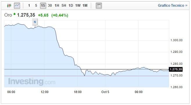 Prezzo oro oggi 05 Ottobre ripresa e stacco dai minimi di tre mesi