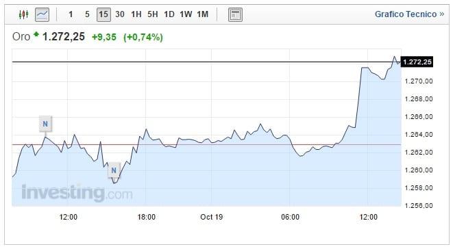 Prezzo oro oggi 19 Ottobre impennata frenata dai mercati