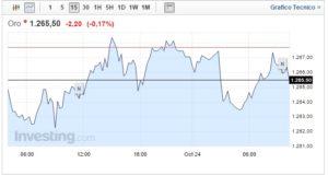 Prezzo oro oggi 24 Ottobre dollaro forte frena sulla domanda