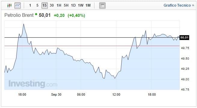 prezzo petrolio 1 ottobre superati i 50 dollari al barile