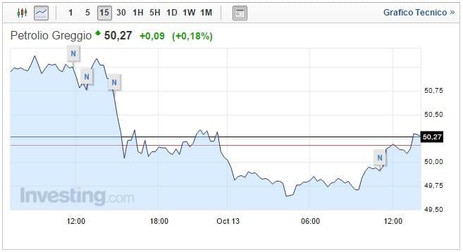 Prezzo petrolio Oggi 13 Ottobre accordo Opec rinviato
