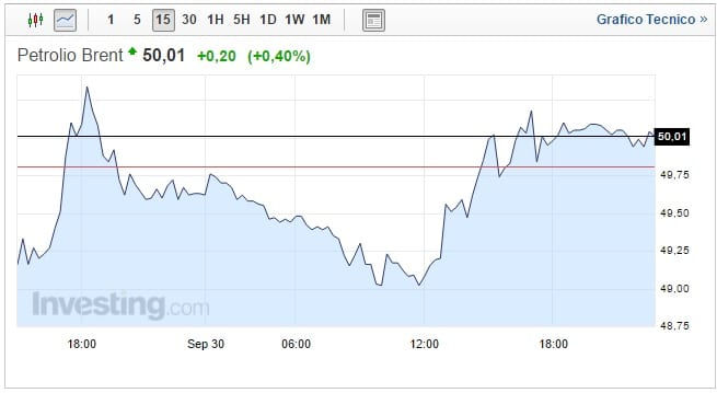 prezzo petrolio oggi 02 ottobre apertura positiva