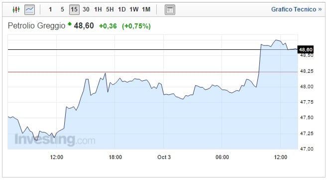 Petrolio: Wti sopra 50 dlr per la prima volta da giugno