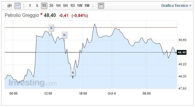 Prezzo petrolio oggi 04 Ottobre ritocchi al rialzo