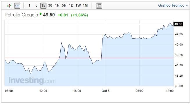 prezzo petrolio oggi 05 ottobre il greggio corre