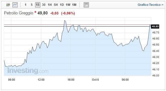 Prezzo petrolio oggi 06 Ottobre greggio in frenata