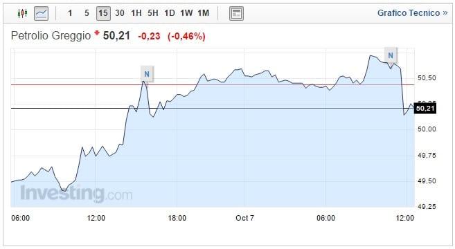 Prezzo petrolio oggi 07 Ottobre WTI sopra i 50 Dollari