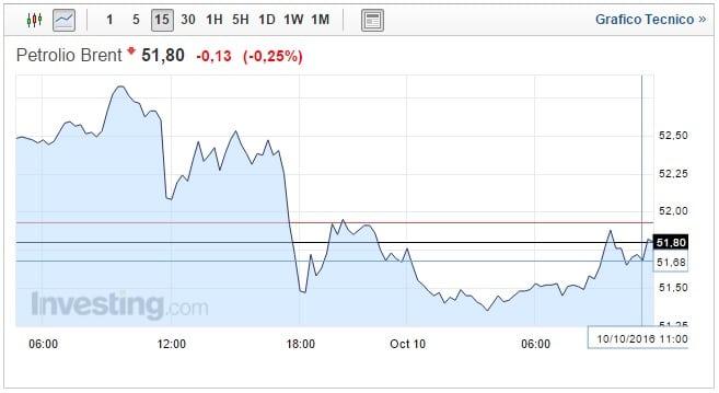 Prezzo petrolio oggi 10 Ottobre greggio sottopressione