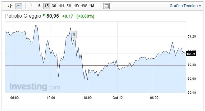 Prezzo petrolio oggi 12 Ottobre attesa vertice Istanbul