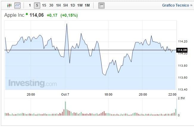 Quotazione Apple oggi 10 Ottobre continua il trend positivo