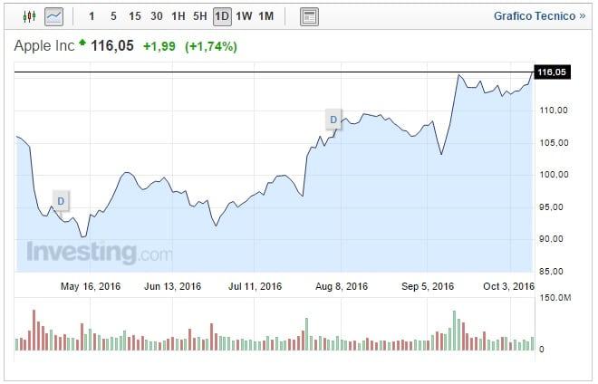 Quotazione Apple oggi 11 Ottobre toccati i massimi di 10 mesi