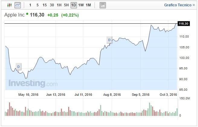 Quotazione Apple oggi 12 Ottobre boom effetto Samsung