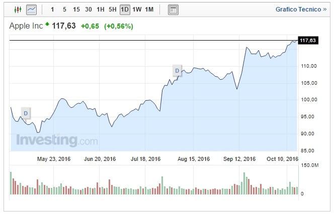 Quotazione Apple oggi 16 Ottobre fiducia a lungo termine