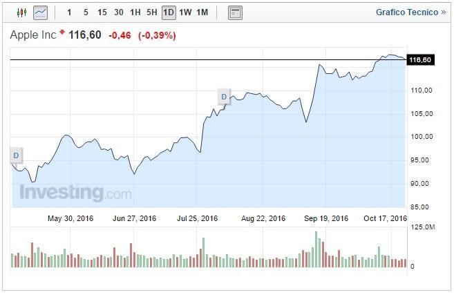 Quotazione Apple oggi 22 Ottobre Cupertino perde lo 0,3%