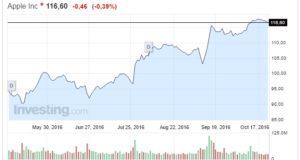 Quotazione Apple oggi 24 Ottobre investitori meno fiduciosi