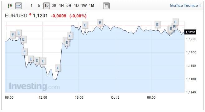 cambio euro dollaro oggi 03 ottobre lieve inversione