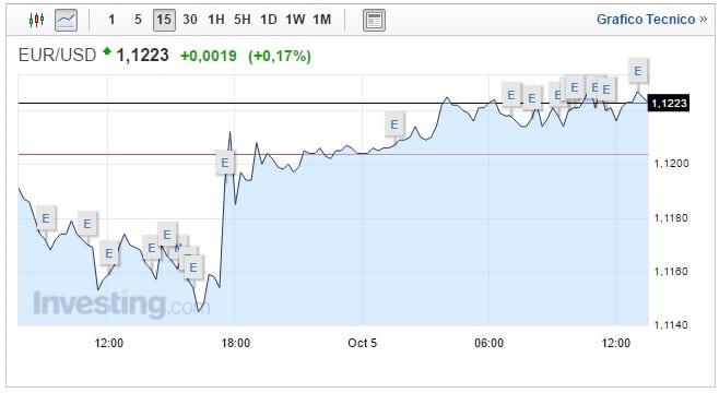 Cambio Euro Dollaro oggi 05 Ottobre lieve recupero