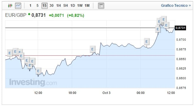 cambio euro sterlina oggi 03 ottobre moneta inglese ancora in calo