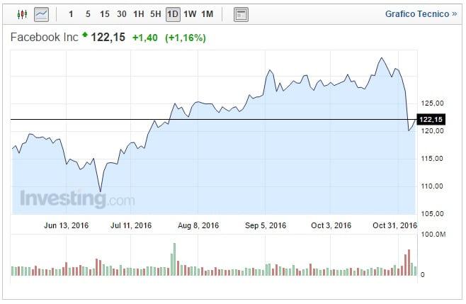 Azioni Facebook oggi 08 Novembre asset in ripresa