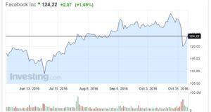 Azioni Facebook oggi 09 Novembre continua la ripresa