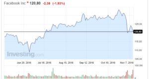 Azioni Facebook oggi 11 Novembre nuova pesante discesa