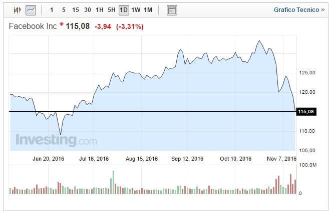 Azioni Facebook oggi 15 Novembre Menlo Park perde oltre il 3%