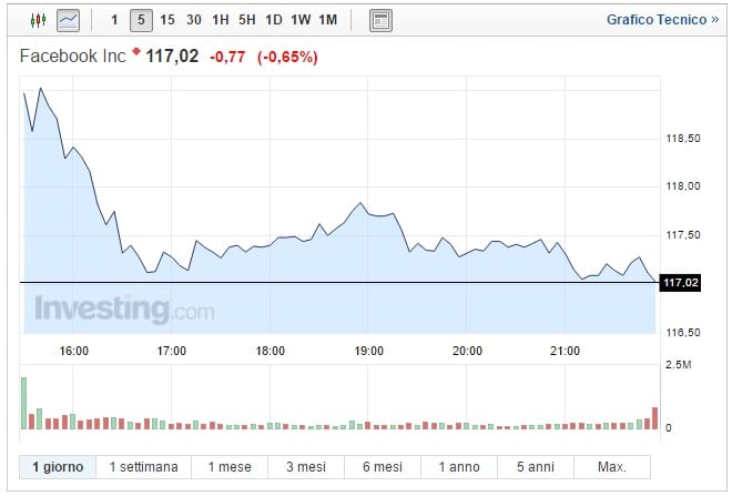Azioni Facebook oggi 21 Novembre asset stabile