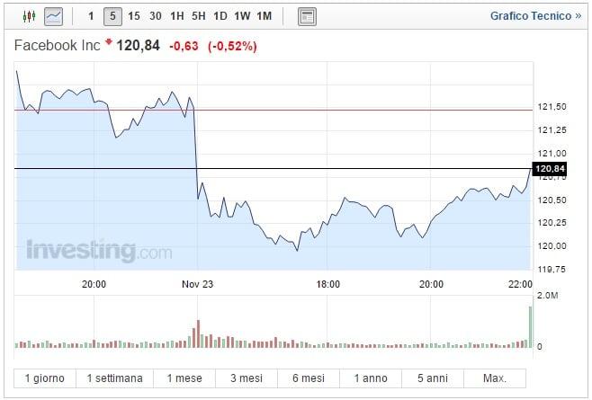 Azioni Facebook oggi 25 Novembre rischio instabilità