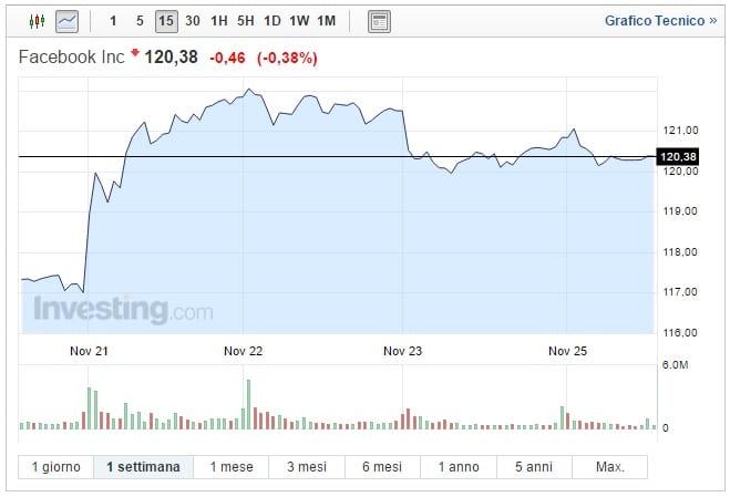Azioni Facebook oggi 28 novembre ancora calo