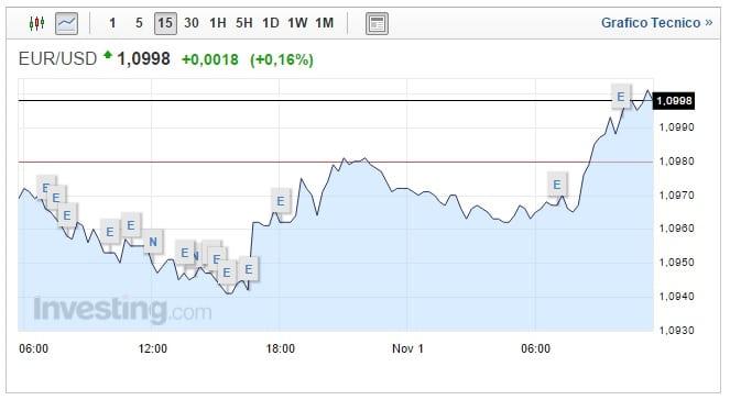 Cambio Euro Dollaro oggi 01 Novembre nuova salita