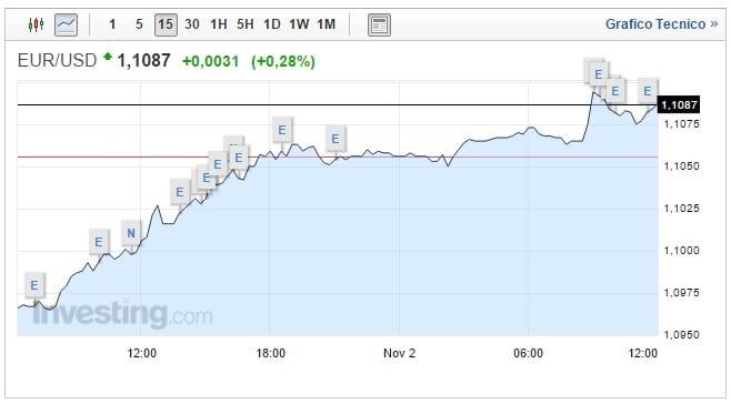 Cambio Euro Dollaro oggi 02 Novembre asset ancora su