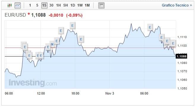 Cambio Euro Dollaro oggi 03 Novembre biglietto verde in recupero