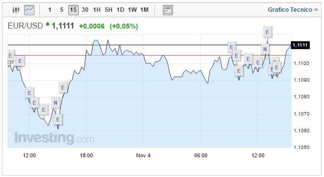 Cambio Euro Dollaro oggi 04 Novembre ipotesi Trump stronca il biglietto verde