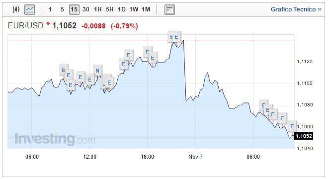 Cambio Euro Dollaro oggi 07 Novembre biglietto verde in ripresa
