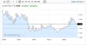 Cambio Euro Dollaro oggi 08 Novembre Borse attendono elezioni USA
