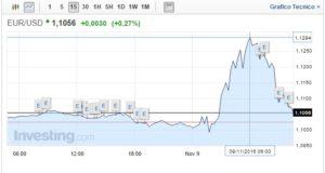 Cambio Euro Dollaro oggi 09 Novembre biglietto verde a picco, poi recupera