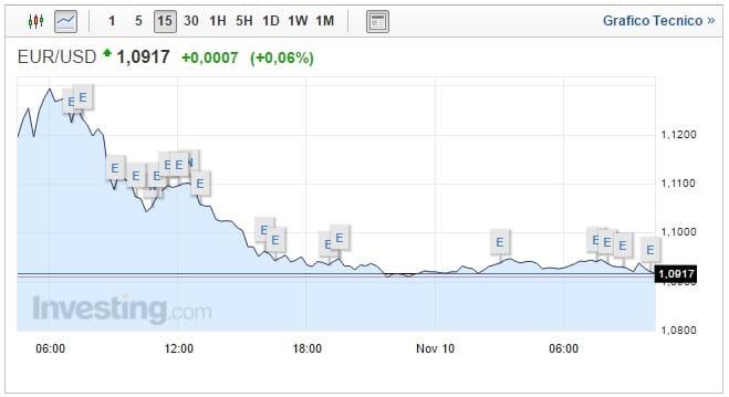 Cambio Euro Dollaro oggi 10 Novembre asset stabile