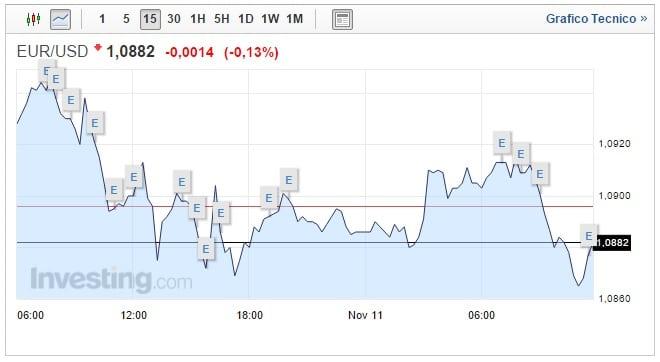 Cambio Euro Dollaro oggi 11 Novembre biglietto verde in guadagno