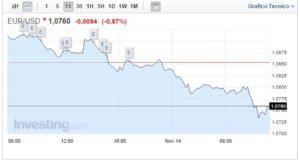 Cambio Euro Dollaro oggi 14 Novembre biglietto verde super