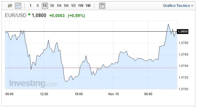 Cambio Euro Dollaro oggi 15 Novembre EUR USD verso la parità