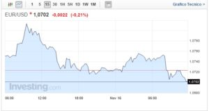 Cambio Euro Dollaro oggi 16 Novembre dati USA positivi