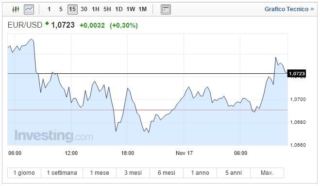 Cambio Euro Dollaro oggi 17 Novembre biglietto verde sempre forte