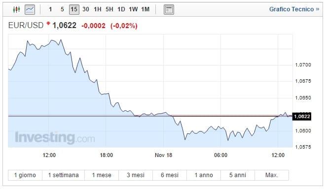Cambio Euro Dollaro oggi 18 Novembre crisi moneta unica